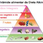 Dieta Atkins, a dieta sem hidratos de carbono