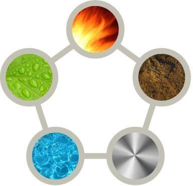 Os cinco elementos do Feng Shui