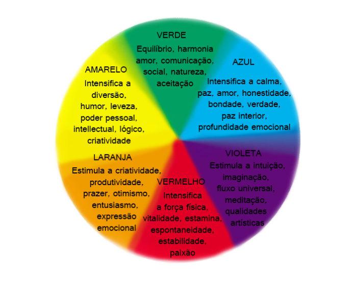 Simbologia das cores