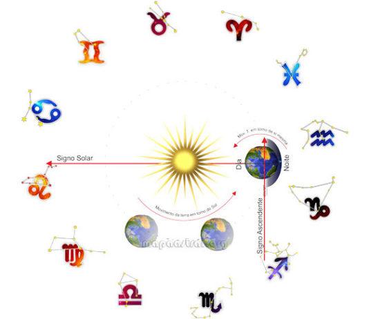Mapa astral - signo solar e signo ascendente